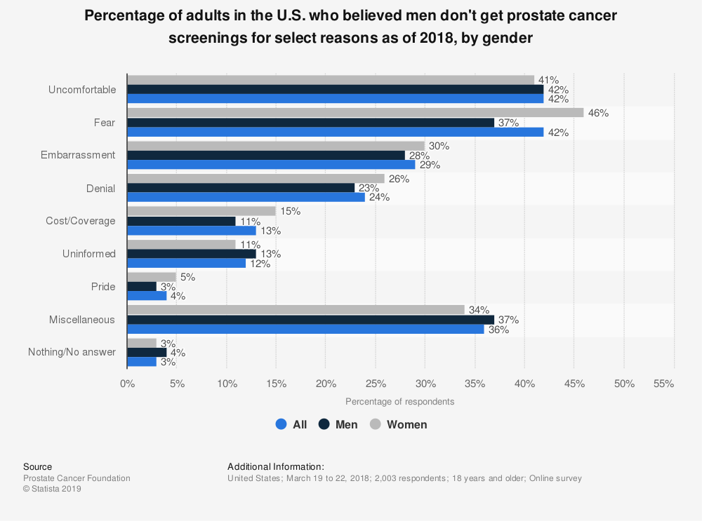 Statistic: Percentage of adults in the U.S. who believed men don't get prostate cancer screenings for select reasons as of 2018, by gender | Statista