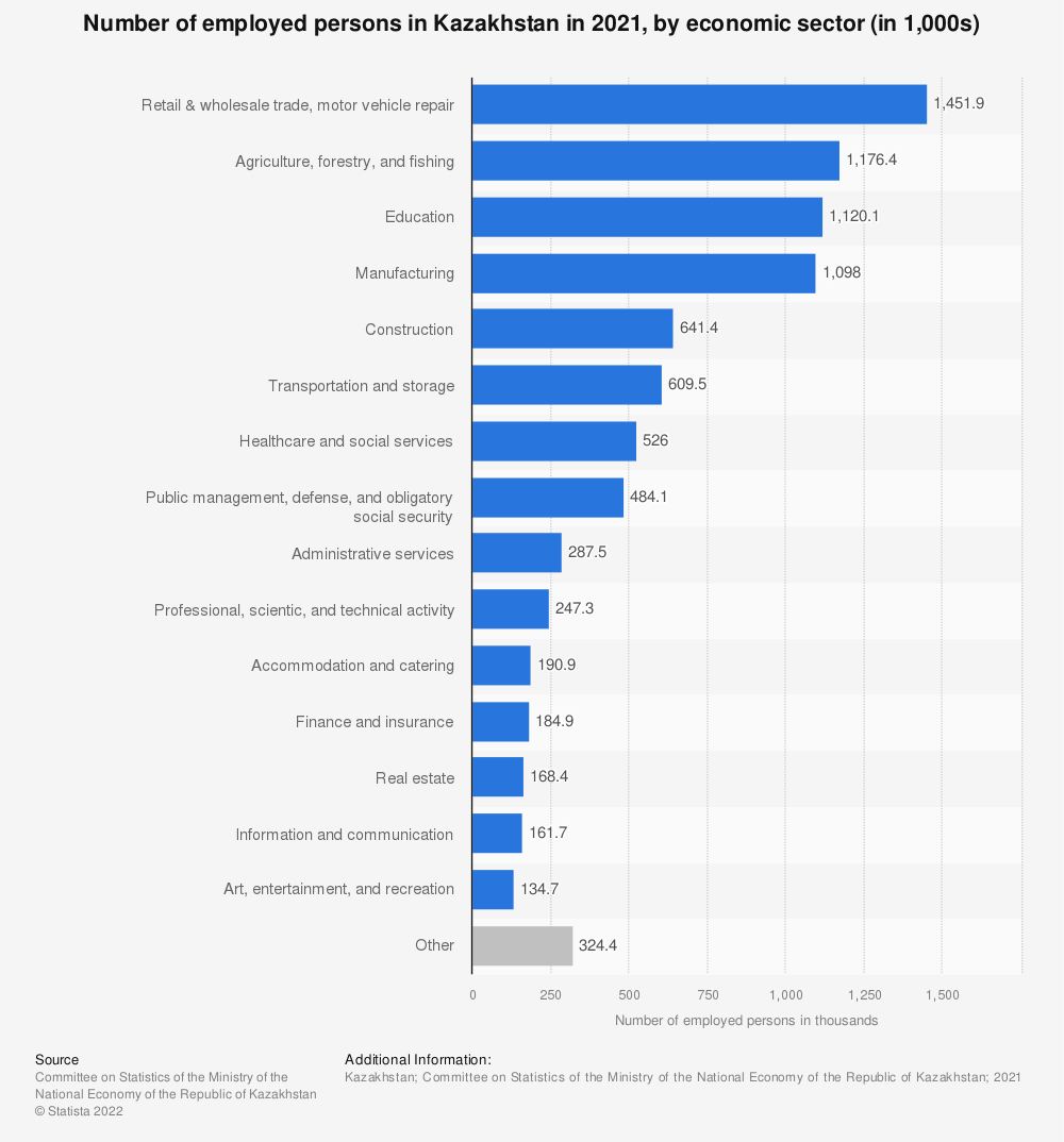 Statistic: Number of employed persons in Kazakhstan in 2019, by economic sector (in 1,000s) | Statista