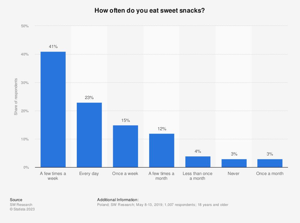 Statistic: How often do you eat sweet snacks? | Statista