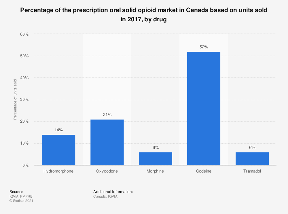 Statistic: Percentage of the prescription oral solid opioid market in Canada based on units sold in 2017, by drug | Statista