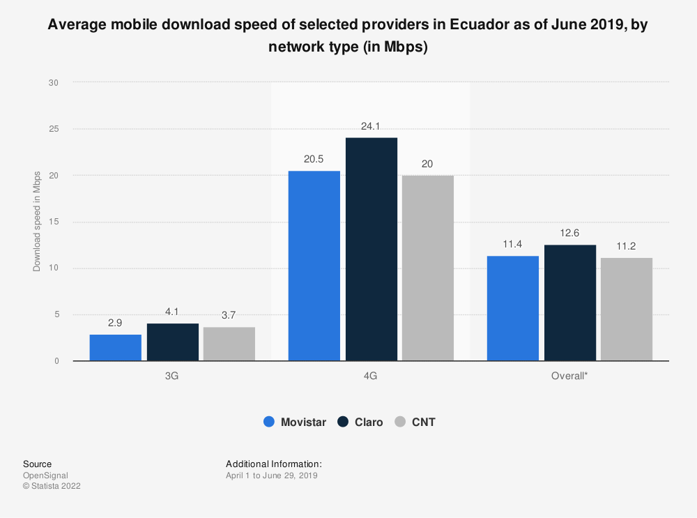 Statistic: Average mobile download speed of selected providers in Ecuador as of June 2019, by network type (in Mbps) | Statista