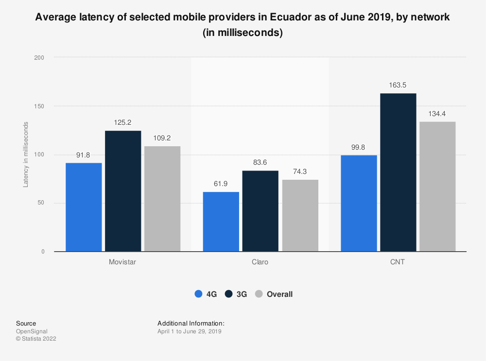 Statistic: Average latency of selected mobile providers in Ecuador as of June 2019, by network (in milliseconds) | Statista