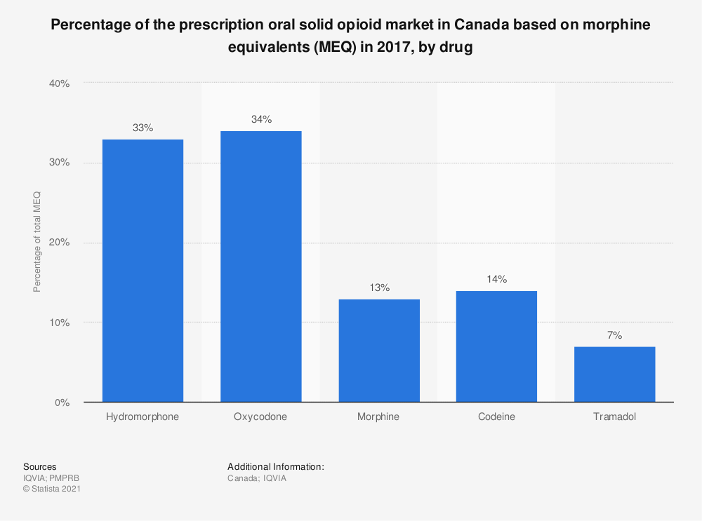 Statistic: Percentage of the prescription oral solid opioid market in Canada based on morphine equivalents (MEQ) in 2017, by drug | Statista