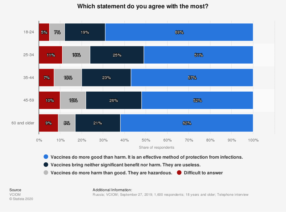 Statistic: Which statement do you agree with the most? | Statista