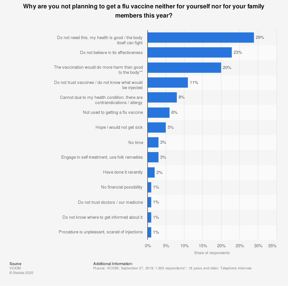 Statistic: Why are you not planning to get a flu vaccine neither for yourself nor for your family members this year?* | Statista