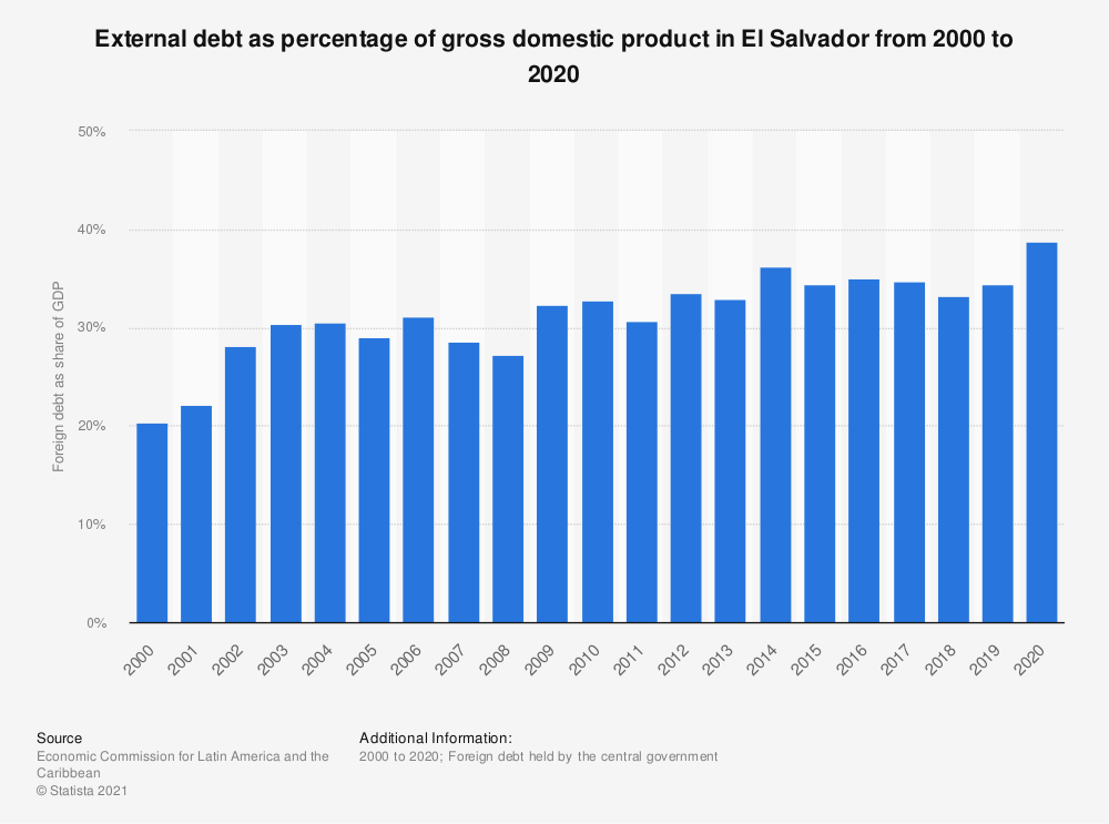 Statistic: External debt as percentage of gross domestic product in El Salvador from 2000 to 2018 | Statista