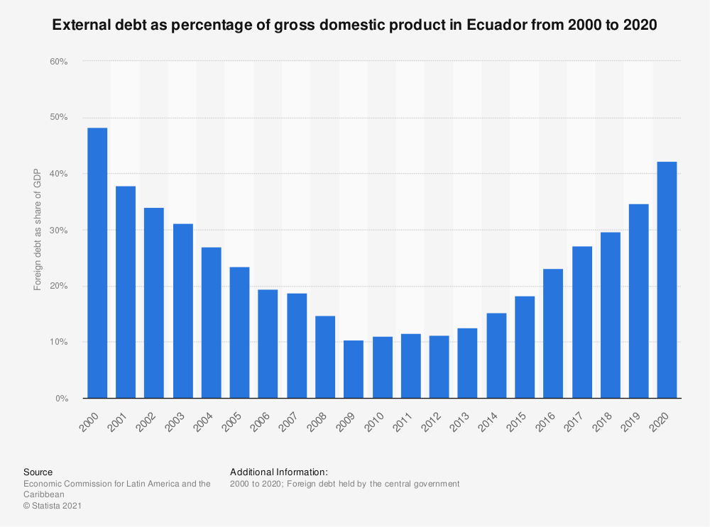 Statistic: External debt as percentage of gross domestic product in Ecuador from 2000 to 2018 | Statista