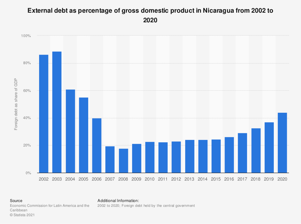 Statistic: External debt as percentage of gross domestic product in Nicaragua from 2002 to 2018 | Statista