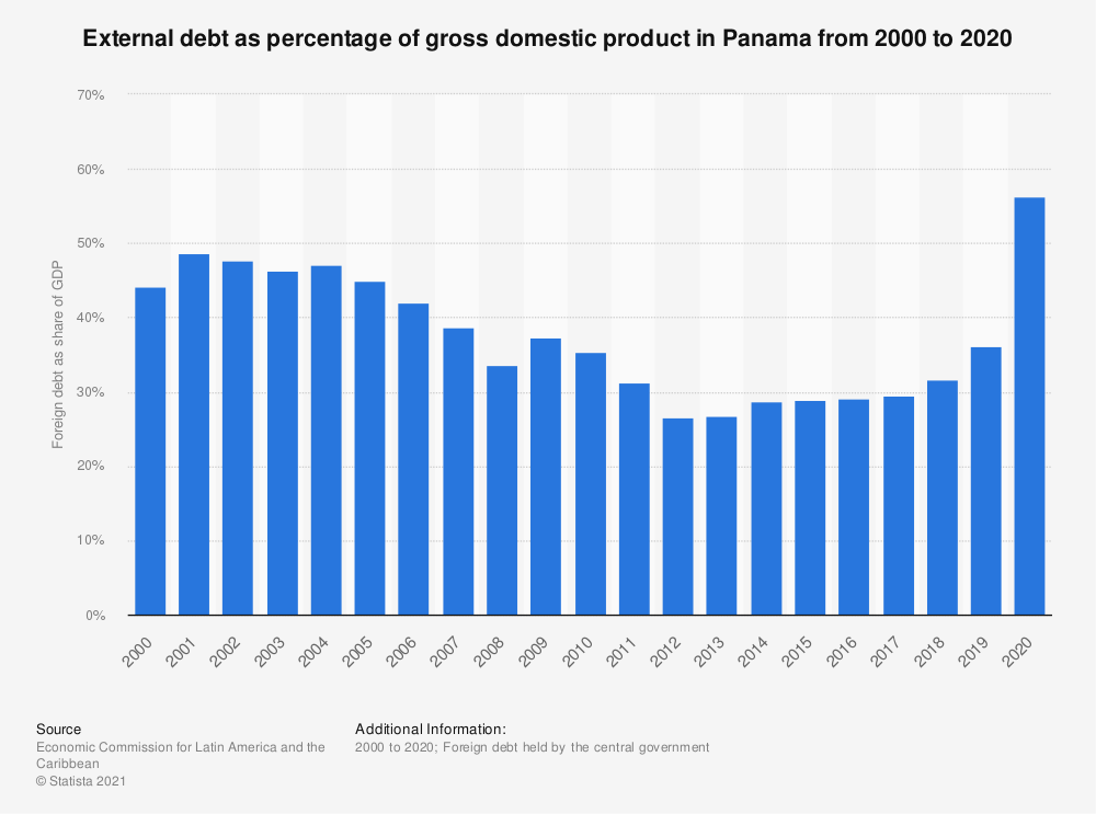 Statistic: External debt as percentage of gross domestic product in Panama from 2000 to 2018 | Statista