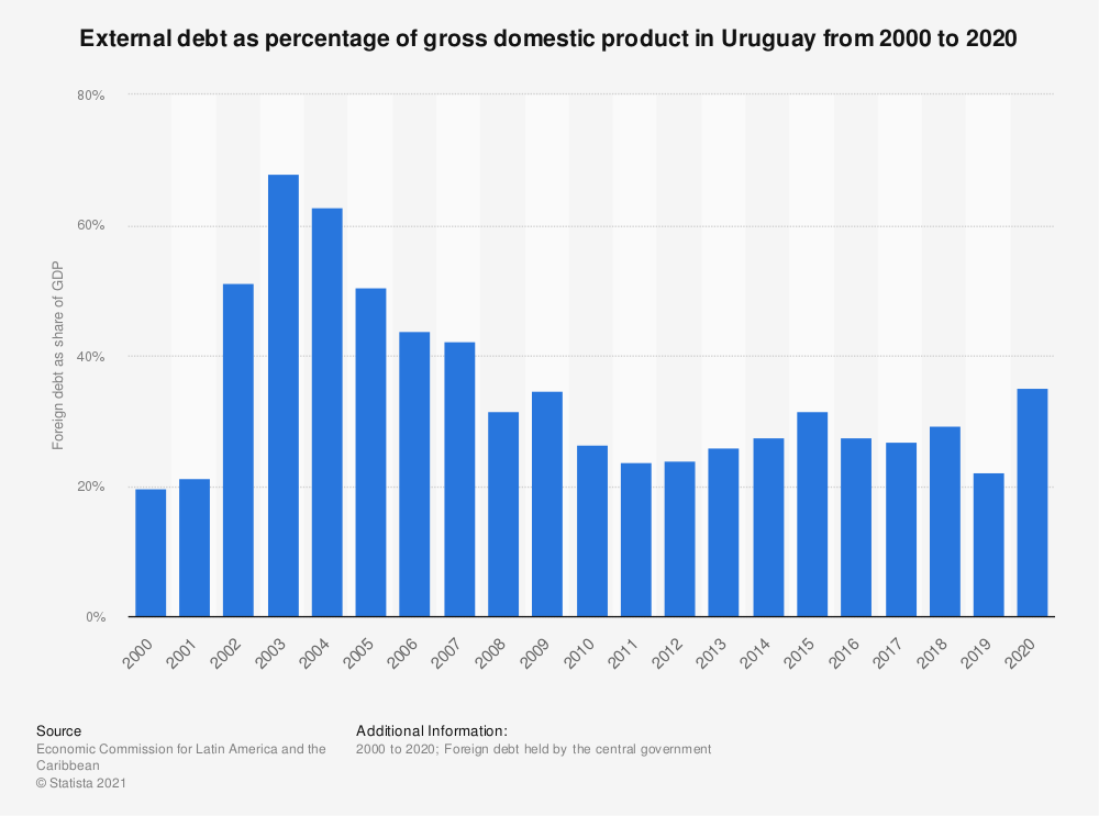 Statistic: External debt as percentage of gross domestic product in Uruguay from 2000 to 2018 | Statista
