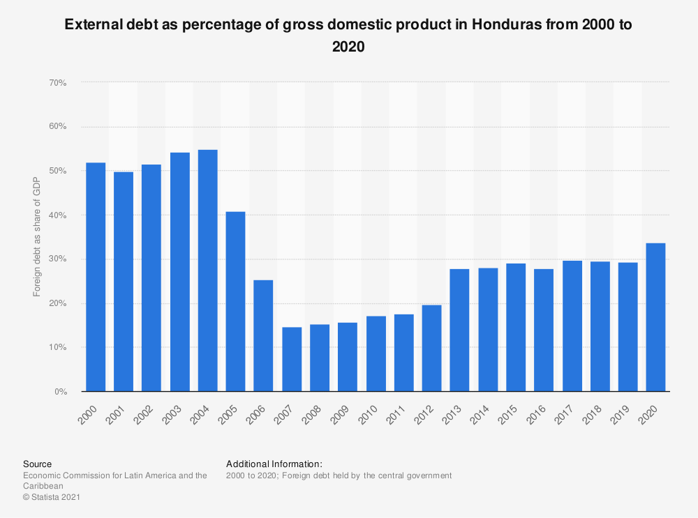Statistic: External debt as percentage of gross domestic product in Honduras from 2000 to 2018 | Statista