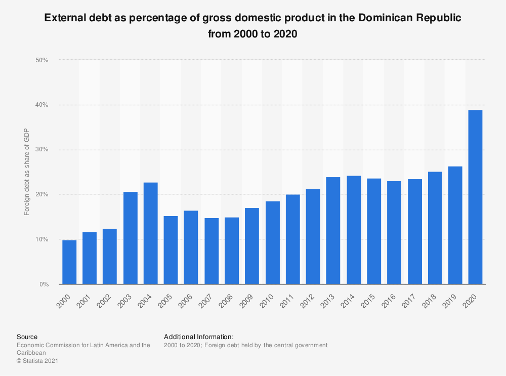 Statistic: External debt as percentage of gross domestic product in the Dominican Republic from 2000 to 2018 | Statista