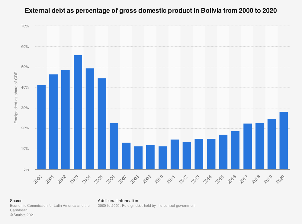 Statistic: External debt as percentage of gross domestic product in Bolivia from 2000 to 2018 | Statista