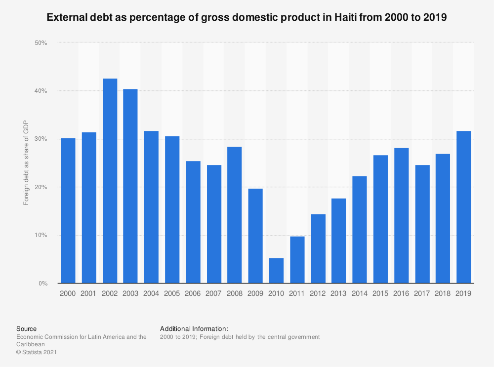 Statistic: External debt as percentage of gross domestic product in Haiti from 2000 to 2018 | Statista