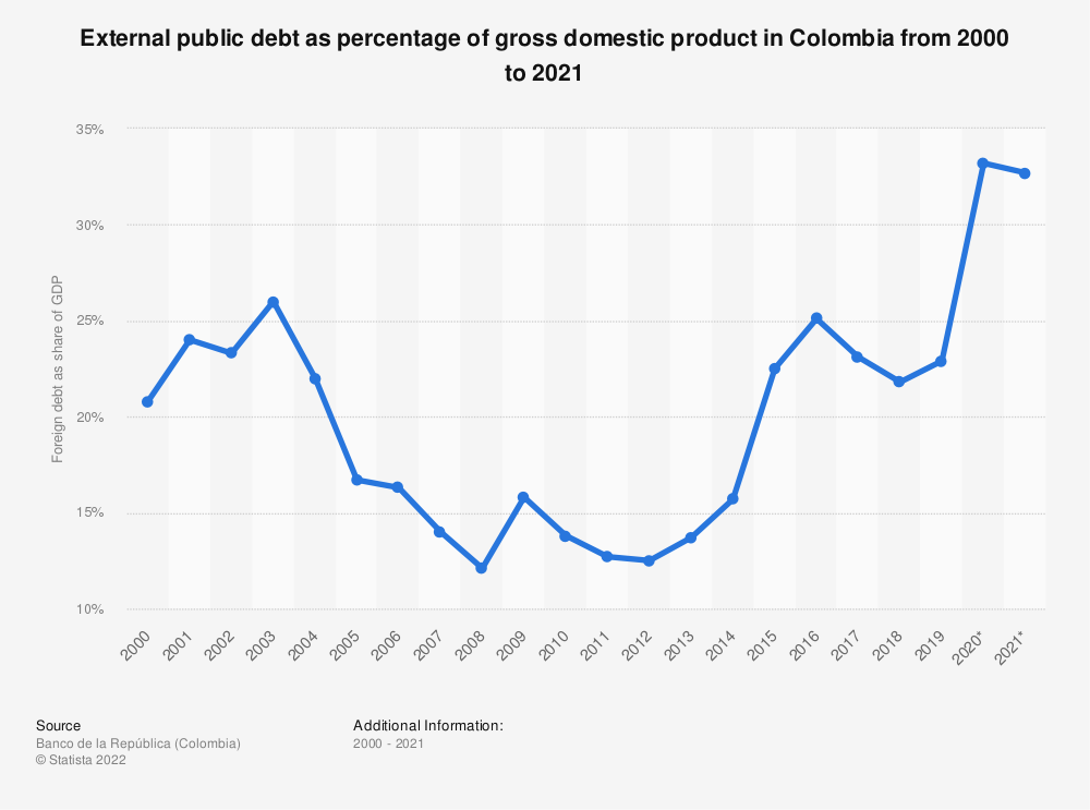 Statistic: External debt as percentage of gross domestic product in Colombia from 2000 to 2018 | Statista