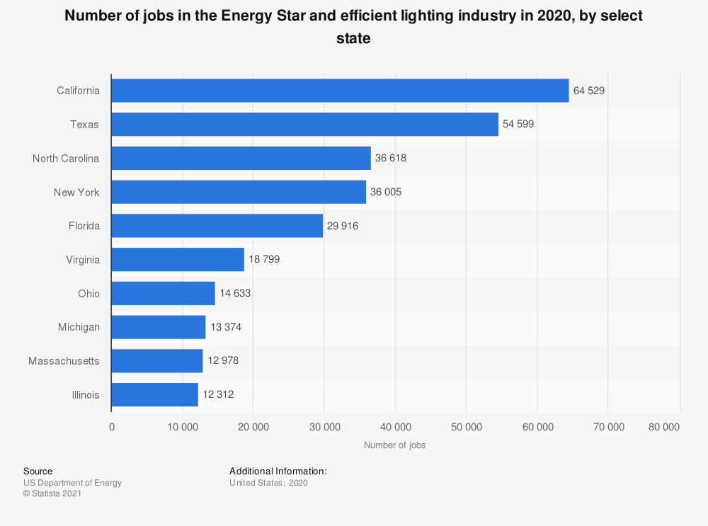 Statistic: Number of jobs in the Energy Star and efficient lighting industry in 2020, by select state | Statista