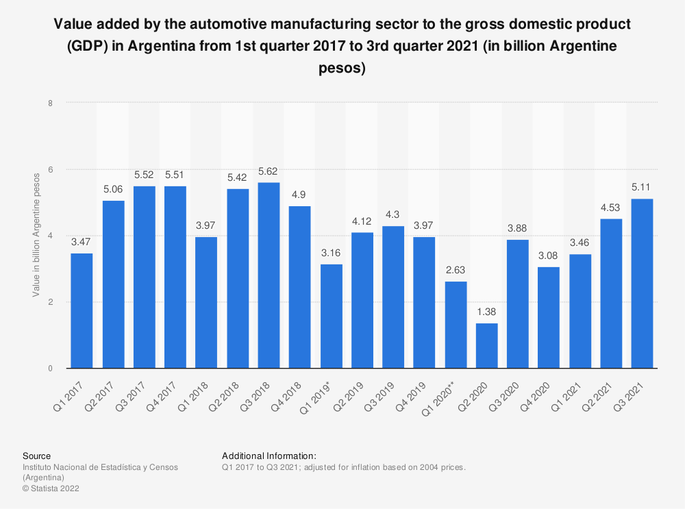 Statistic: Real value added to gross domestic product by the automotive manufacturing industry in Argentina from 1st quarter 2017 to 2nd quarter 2019 (in billion Argentine pesos) | Statista