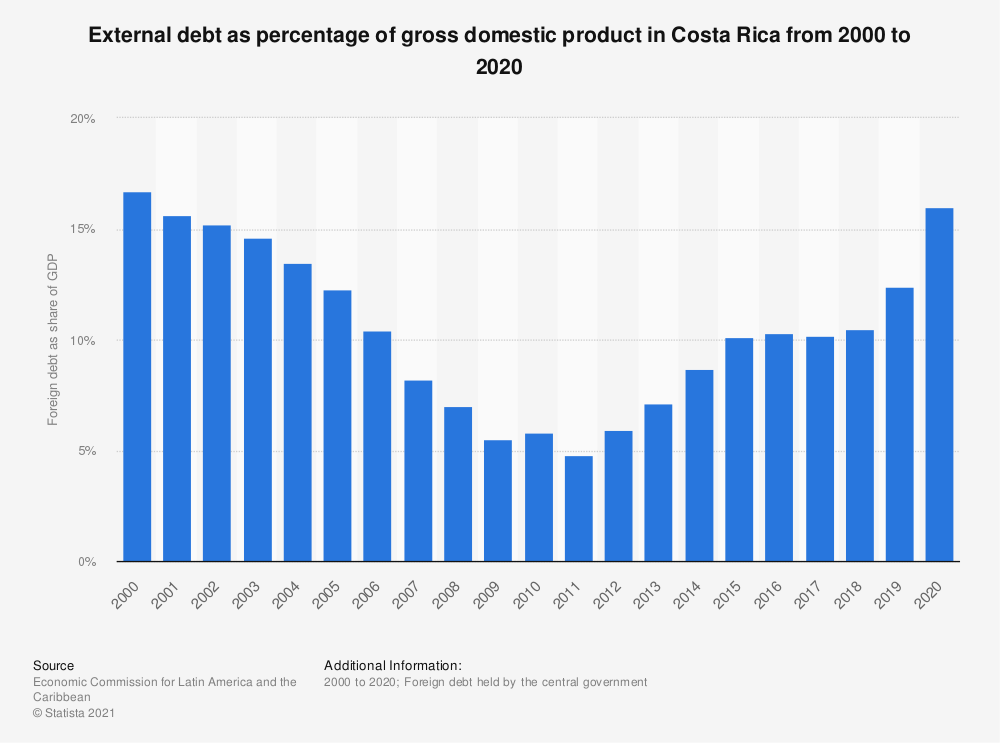 Statistic: External debt as percentage of gross domestic product in Costa Rica from 2000 to 2018 | Statista