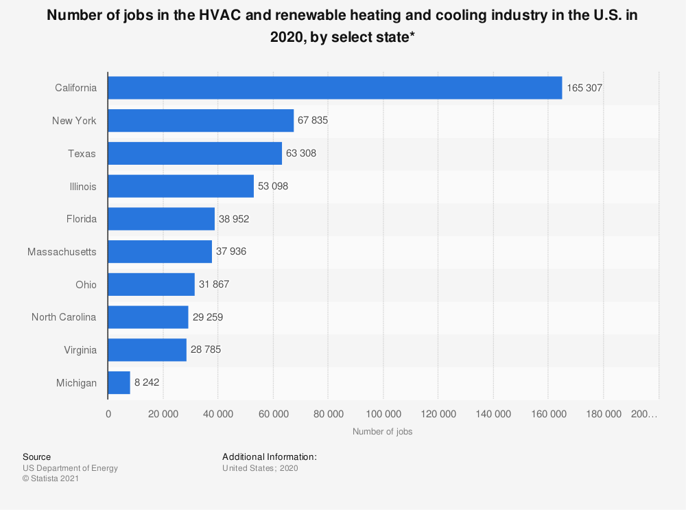 Statistic: Number of jobs in the HVAC and renewable heating and cooling industry in the U.S. as of September 2019, by select state | Statista