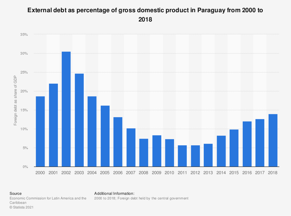 Statistic: External debt as percentage of gross domestic product in Paraguay from 2000 to 2018 | Statista