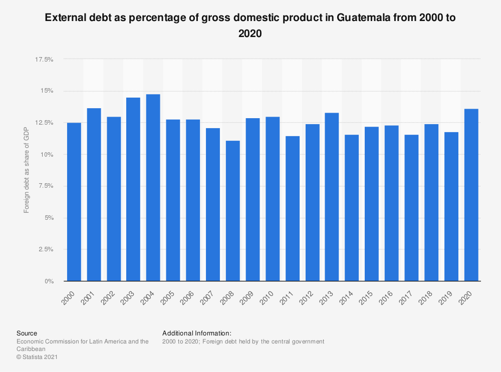 Statistic: External debt as percentage of gross domestic product in Guatemala from 2000 to 2018 | Statista