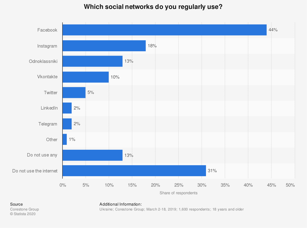 Statistic: Which social networks do you regularly use? | Statista