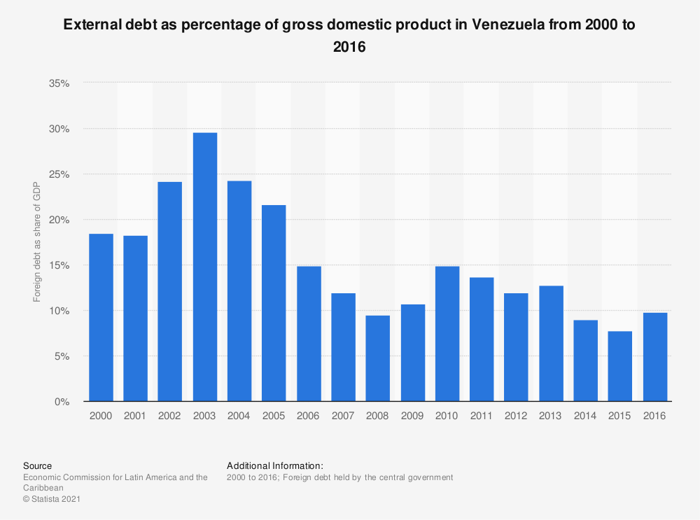 Statistic: External debt as percentage of gross domestic product in Venezuela from 2000 to 2016 | Statista