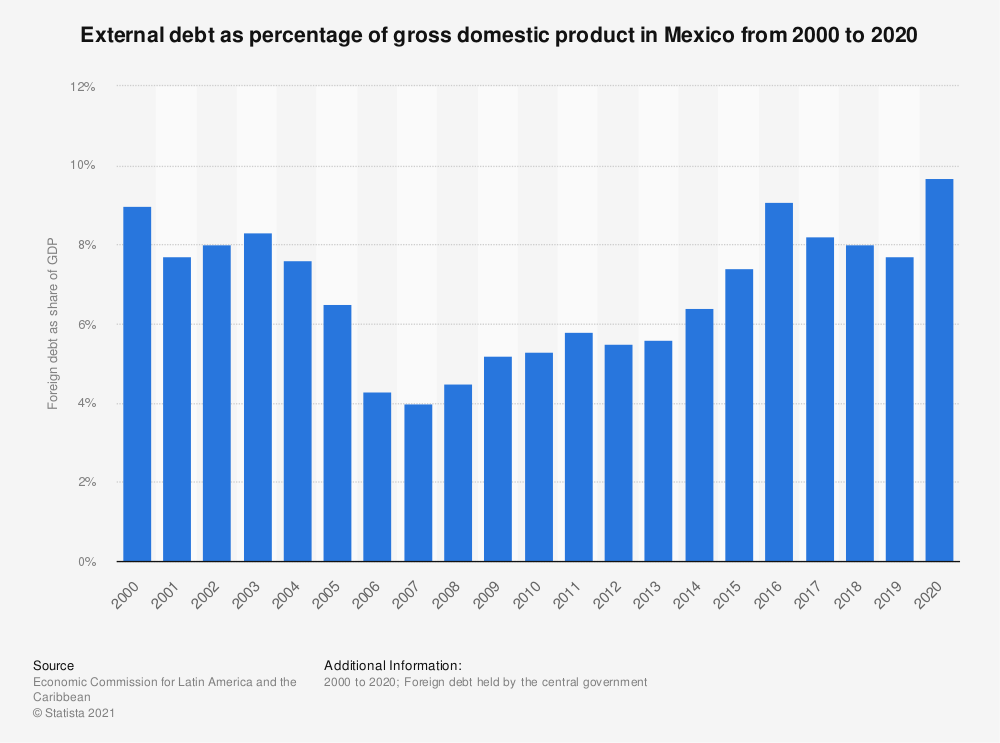 Statistic: External debt as percentage of gross domestic product in Mexico from 2000 to 2018 | Statista