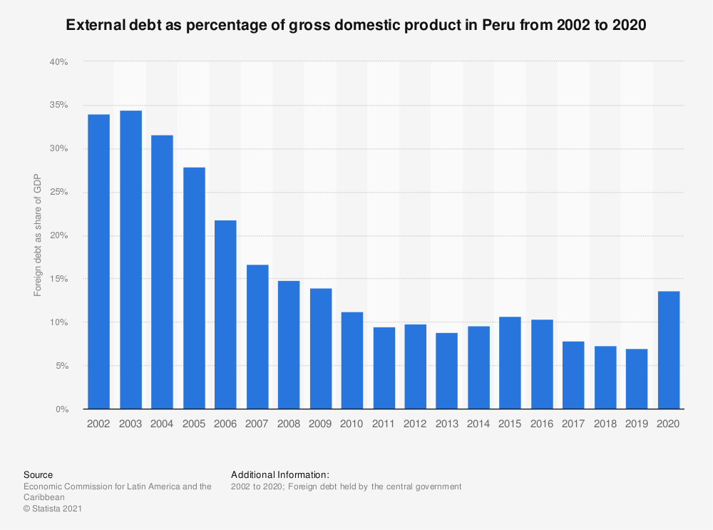 Statistic: External debt as percentage of gross domestic product in Peru from 2002 to 2018 | Statista