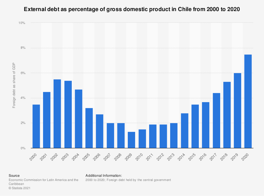 Statistic: External debt as percentage of gross domestic product in Chile from 2000 to 2018 | Statista