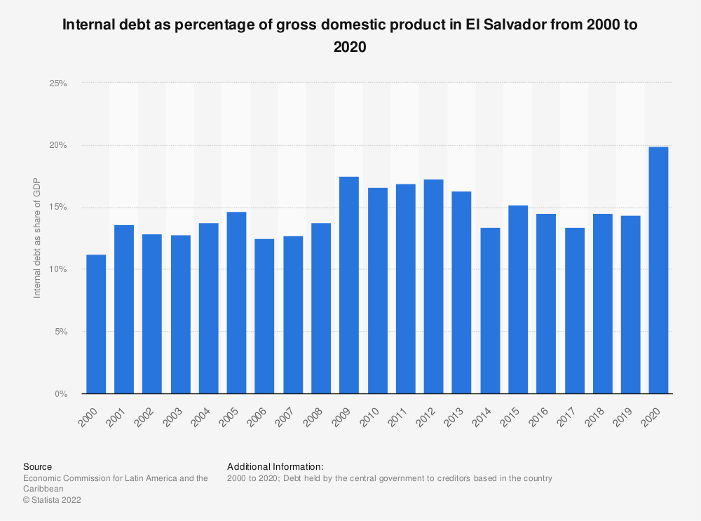 Statistic: Internal debt as percentage of gross domestic product in El Salvador from 2000 to 2018 | Statista