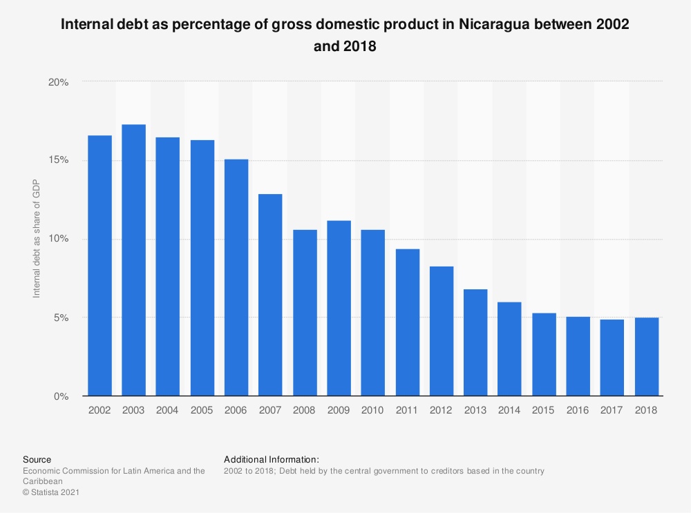 Statistic: Internal debt as percentage of gross domestic product in Nicaragua between 2002 and 2018   Statista