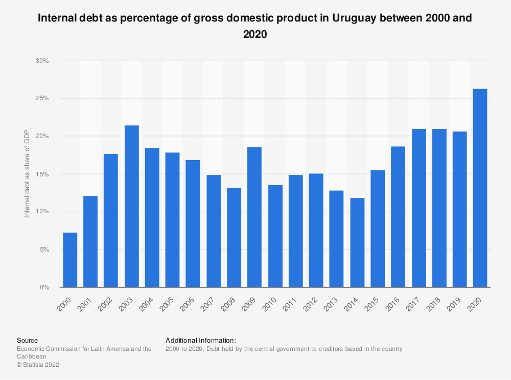 Statistic: Internal debt as percentage of gross domestic product in Uruguay between 2000 and 2018 | Statista