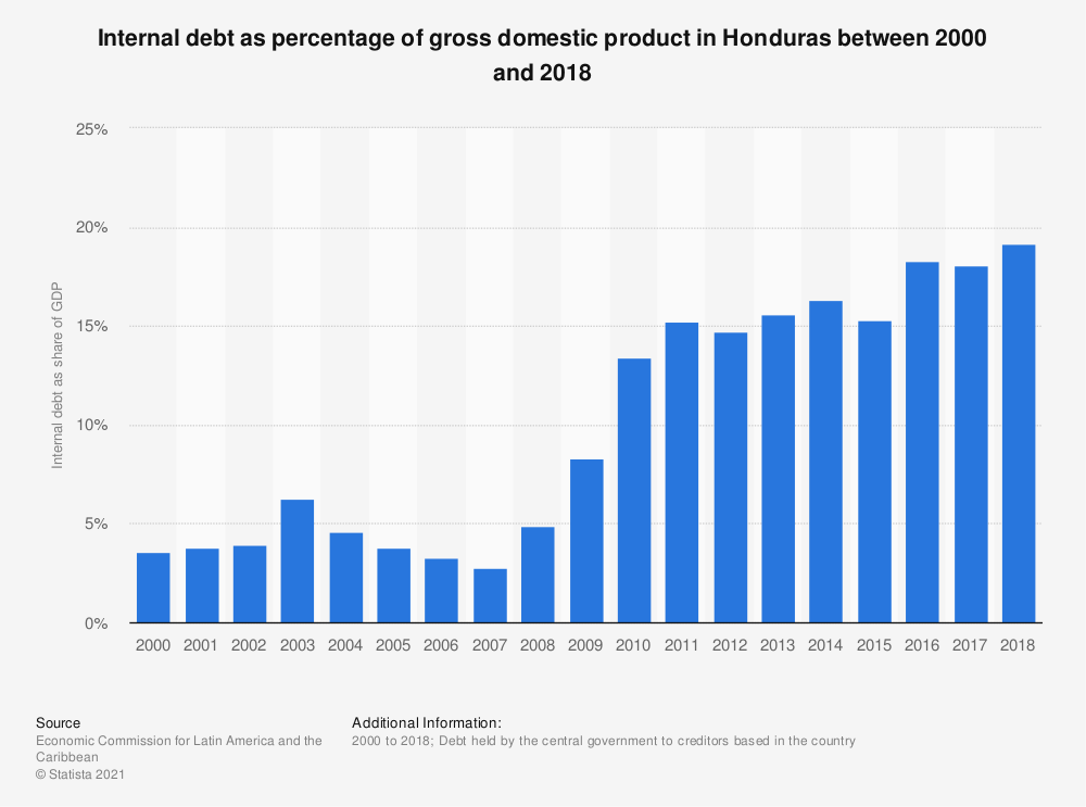 Statistic: Internal debt as percentage of gross domestic product in Honduras between 2000 and 2018 | Statista