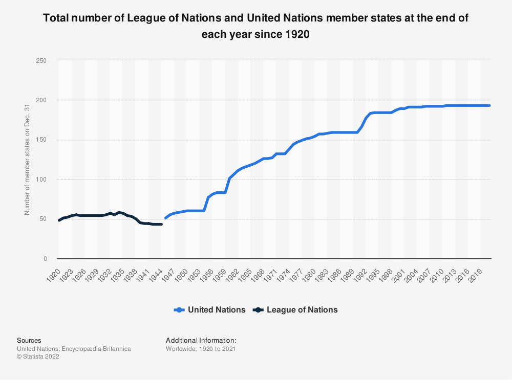 Statistic: Total number of League of Nations and United Nations member states at the end of each year, since 1920 | Statista