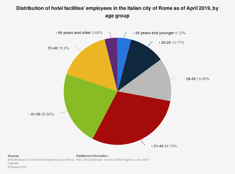 Statistic: Distribution of hotel facilities' employees in the Italian city of Rome as of April 2019, by age group | Statista