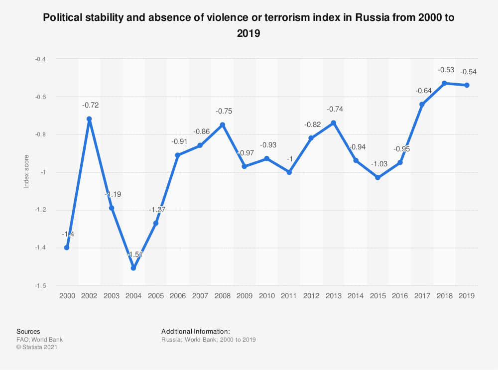 Statistic: Political stability and absence of violence or terrorism index in Russia from 2000 to 2018* | Statista