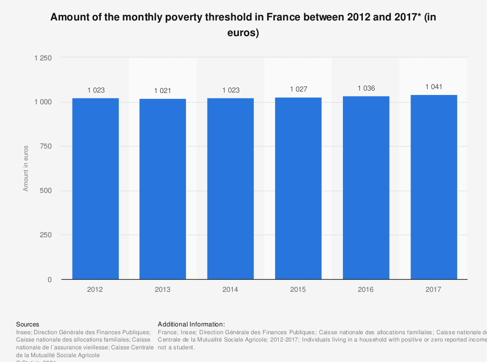 Statistic: Amount of the monthly poverty threshold in France between 2012 and 2017* (in euros)   Statista
