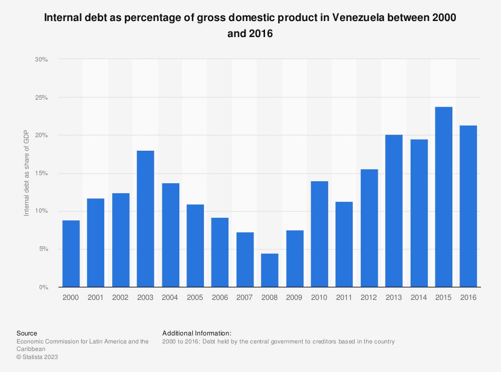 Statistic: Internal debt as percentage of gross domestic product in Venezuela  between 2000 and 2016 | Statista