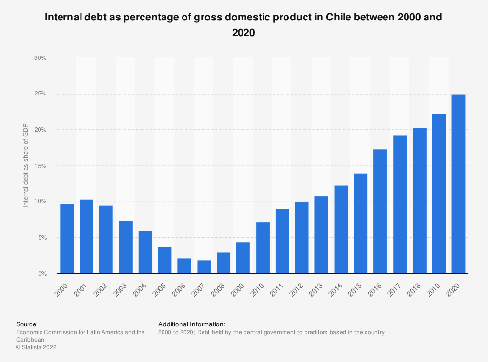 Statistic: Internal debt as percentage of gross domestic product in Chile between 2000 and 2020   Statista