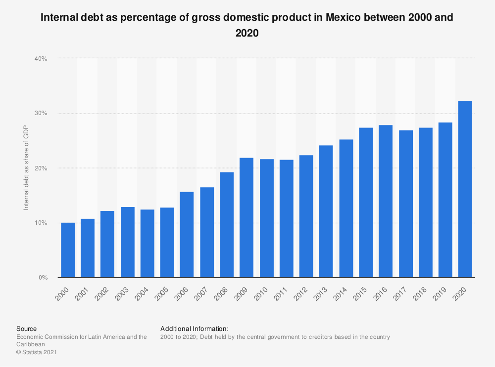 Statistic: Internal debt as percentage of gross domestic product in Mexico between 2000 and 2018 | Statista