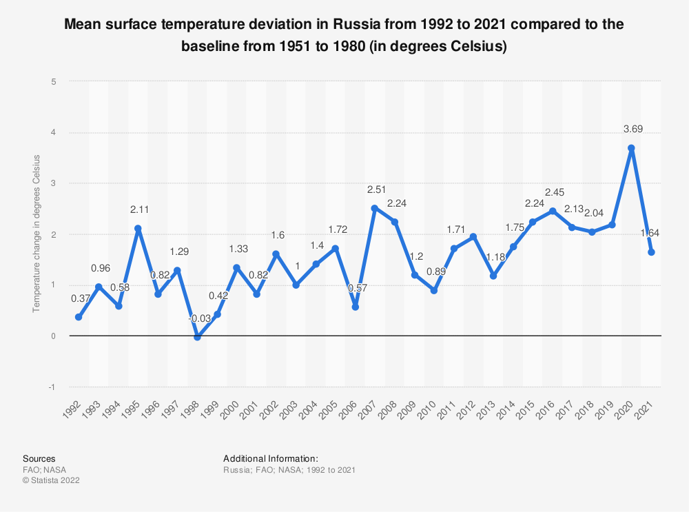 Statistic: Mean surface temperature deviation in Russia from 1992 to 2019 compared to the baseline from 1951 to 1980 (in degrees Celsius) | Statista
