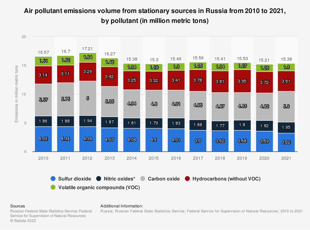 Statistic: Air pollutant emissions volume from stationary sources in Russia from 2010 to 2020, by pollutant (in million metric tons) | Statista