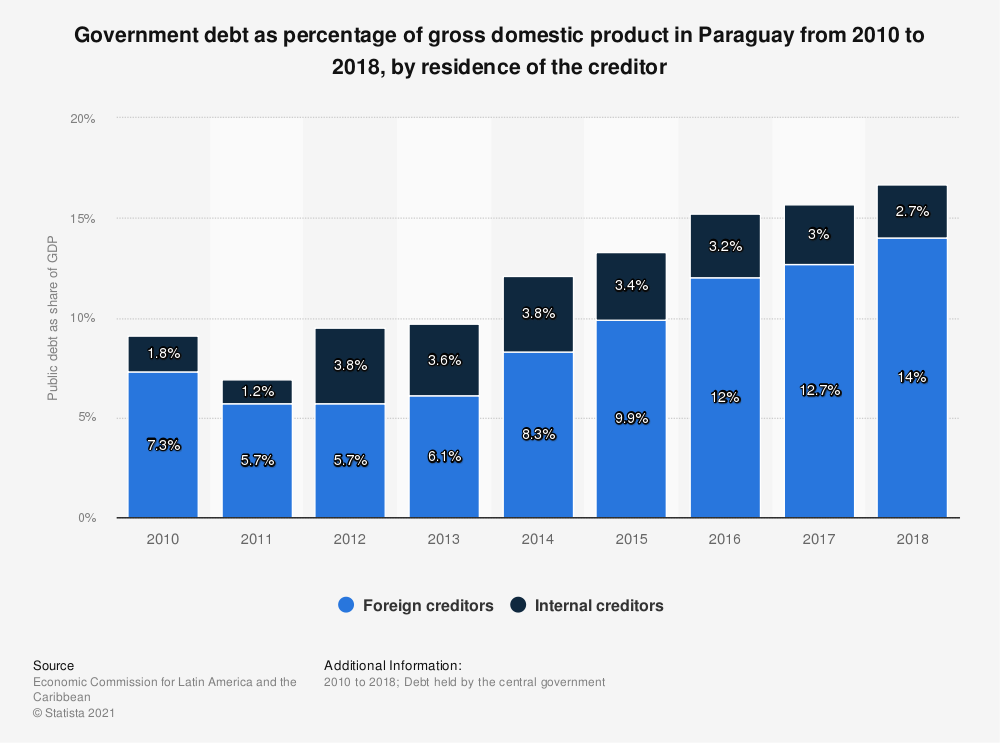Statistic: Government debt as percentage of gross domestic product in Paraguay from 2010 to 2018, by residence of the creditor | Statista