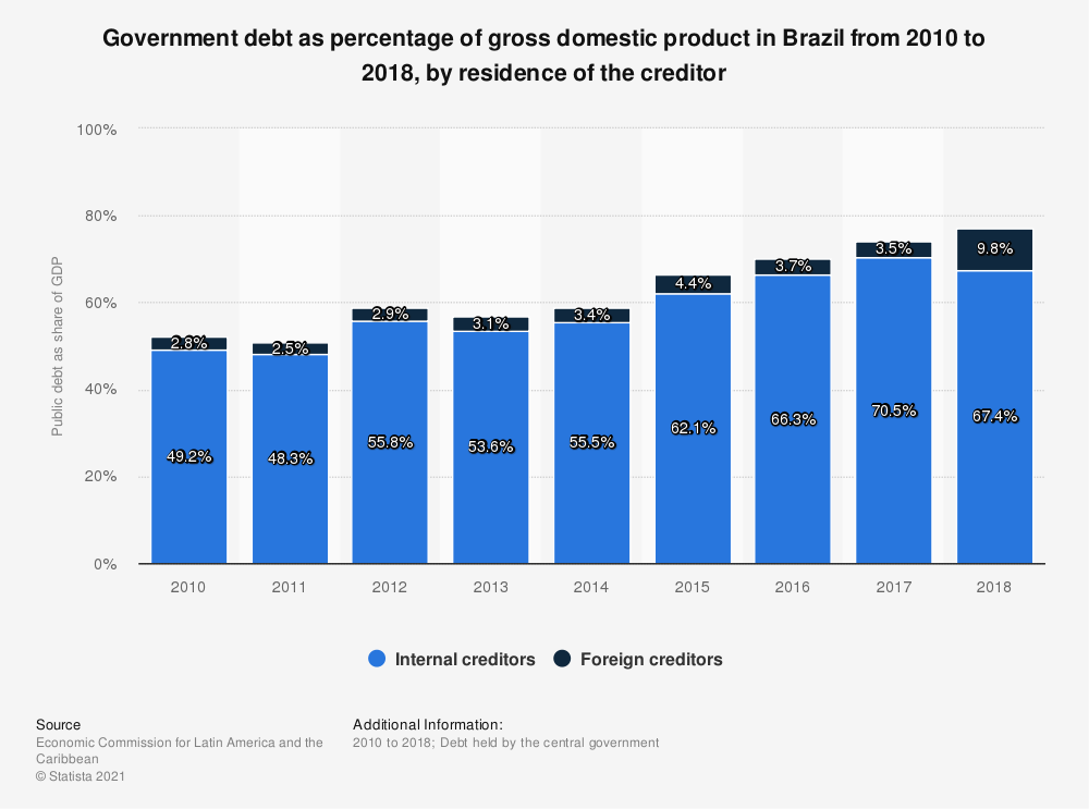 Statistic: Government debt as percentage of gross domestic product in Brazil from 2010 to 2018, by residence of the creditor | Statista