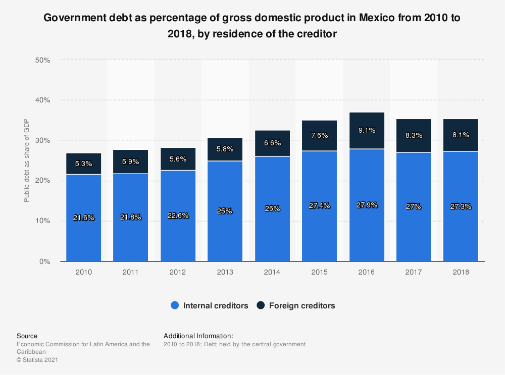 Statistic: Government debt as percentage of gross domestic product in Mexico from 2010 to 2018, by residence of the creditor | Statista