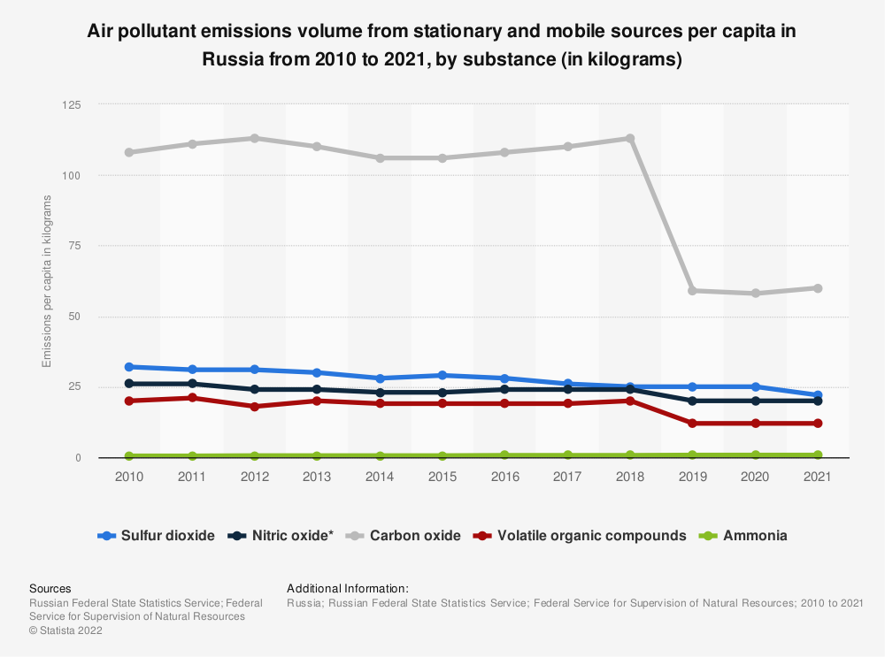 Statistic: Air pollutant emissions volume from stationary and mobile sources per capita in Russia from 2010 to 2020, by substance (in kilograms)   Statista