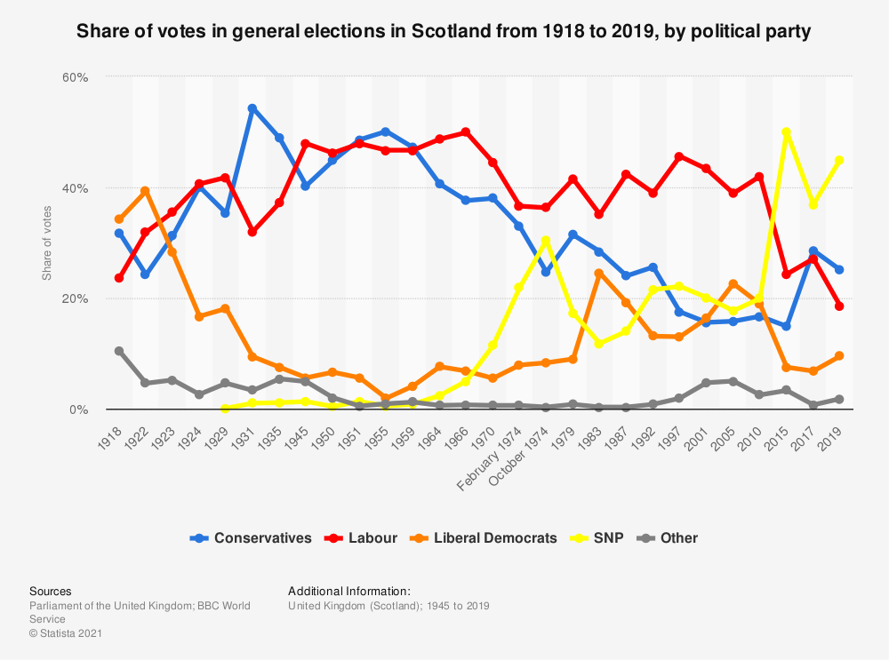 Statistic: Share of votes in general elections in Scotland from 1918 to 2019, by political party | Statista
