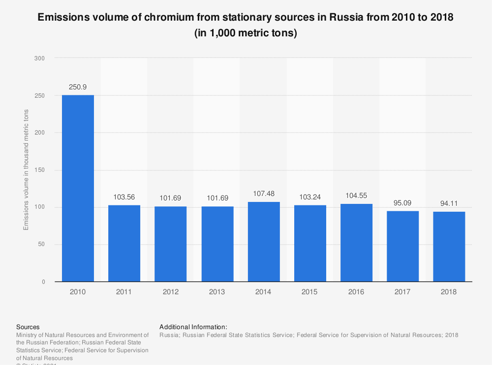 Statistic: Emissions volume of chromium* from stationary sources in Russia from 2010 to 2018 (in 1,000 metric tons)   Statista