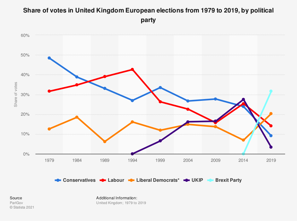 Statistic: Share of votes in United Kingdom European elections from 1979 to 2019, by political party | Statista